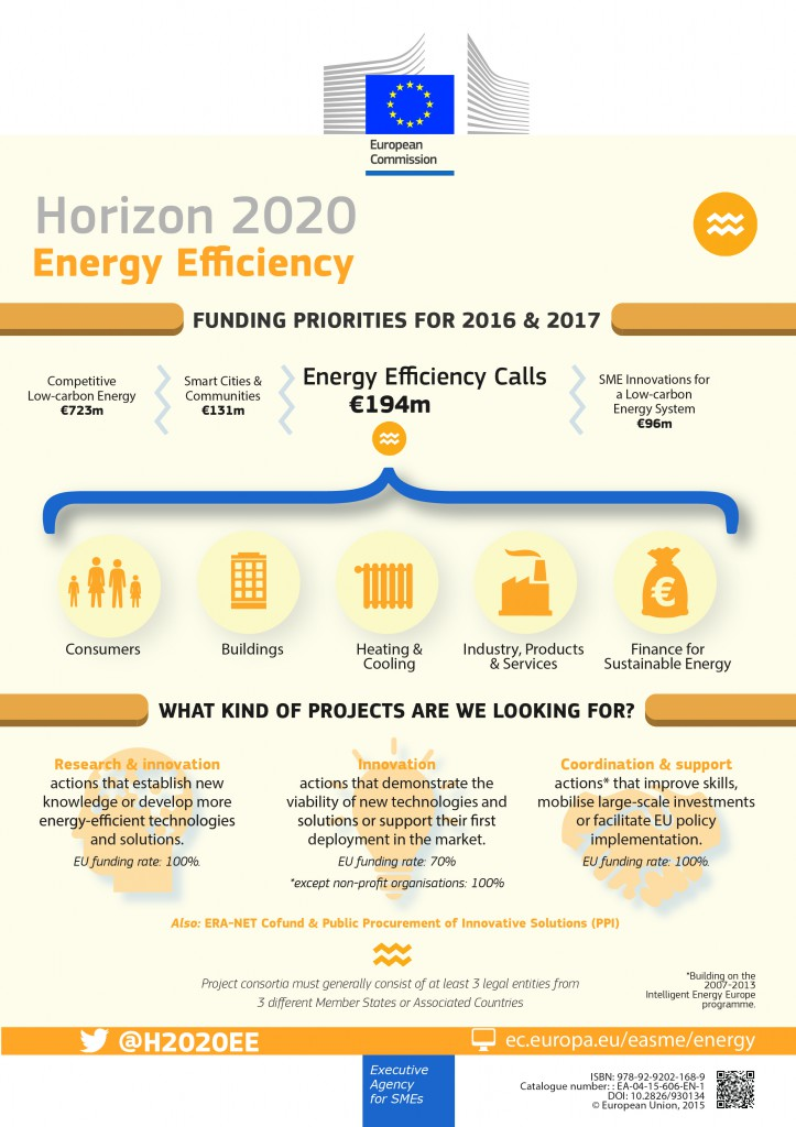 wp_2016-2017_h2020_energy_efficiency_infographic-01
