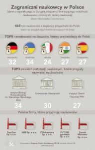 Zagraniczni naukowcy w Polsce