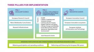 Graficzne rozrysowanie struktury programu Horyzont Europa