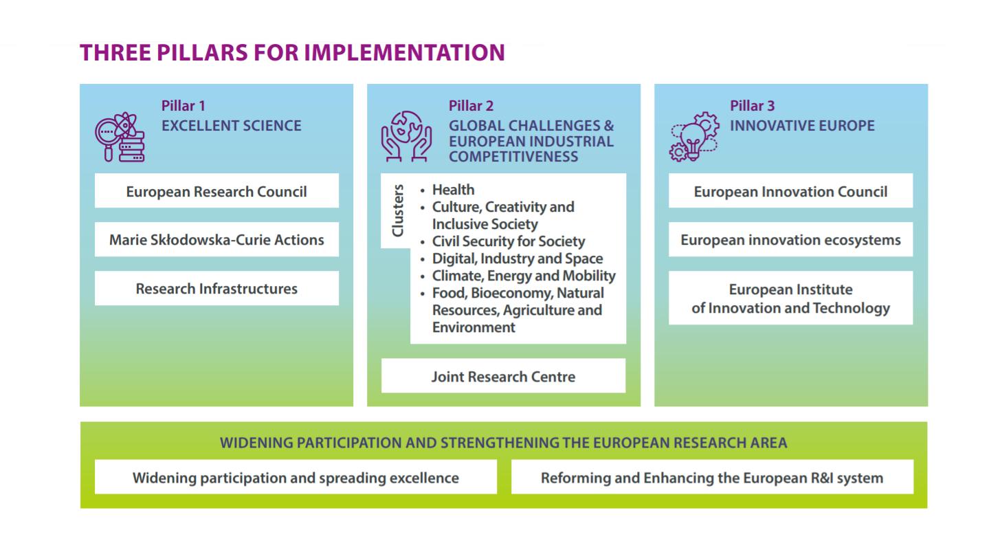 Obraz przedstawia strukturę programu Horyzont Europa i jego trzy filary: doskonała nauka, globalne wyzwania i innowacyjna Europa.