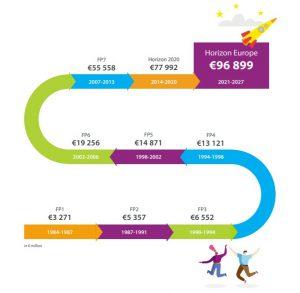 Wykres przedstawia wzrost budżetów programów ramowych Unii Europejskiej