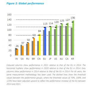Wykres pokazuje wyniki innowacyjności wybranych krajów na całym świecie